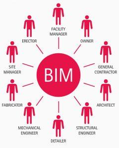 بیم چیست(BIM) و چرا به بیم (BIM) نیازمندیم