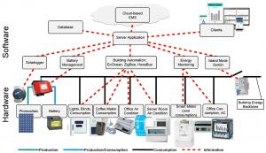 تعریف سیستم مدیریت انرژی یا EMS